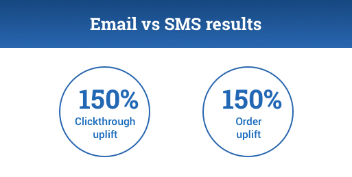 INFOGRAPHC 2:  Email vs SMS results  150% clickthrough uplift and 150% order uplift