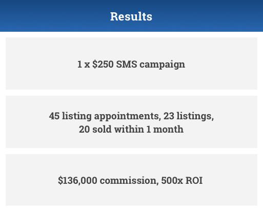 LockedOn results banner showing:  1 x $250 SMS campaign 45 listing appointments, 23 listings, 20 sold within 1 month $136,000 commission, 500x ROI